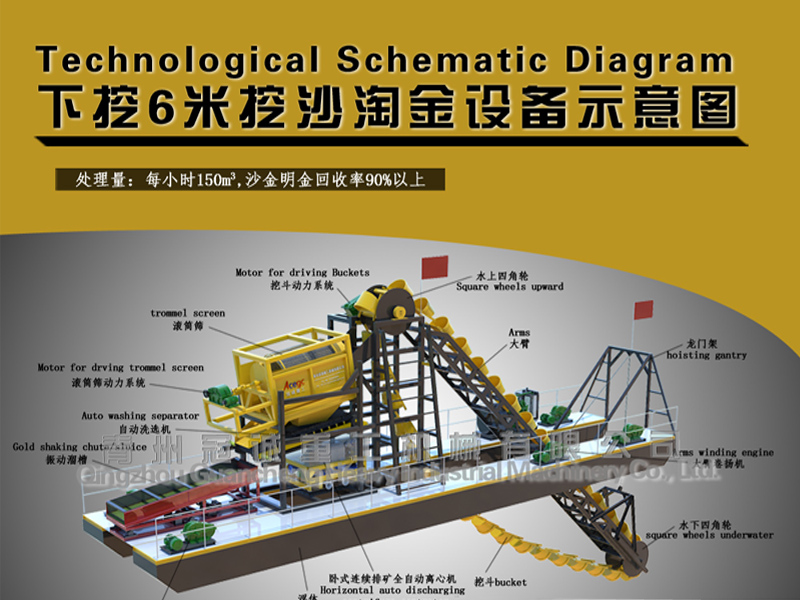 River ladder bucket chain gold dredger plant