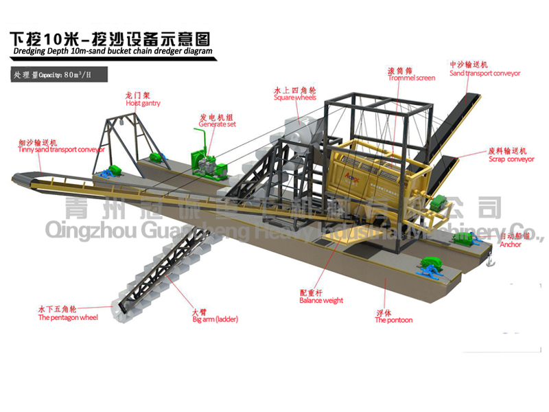 River sand bucket chain dredger with transporting conveyor